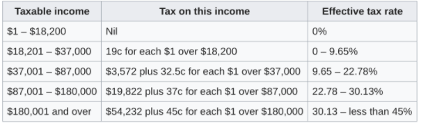business-tax-rates